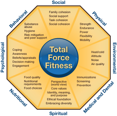 Total Force Fitness Logo